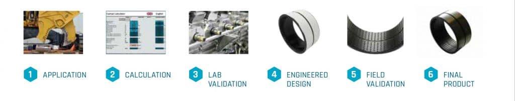 Proces visualisation ELCEE plain bearing application